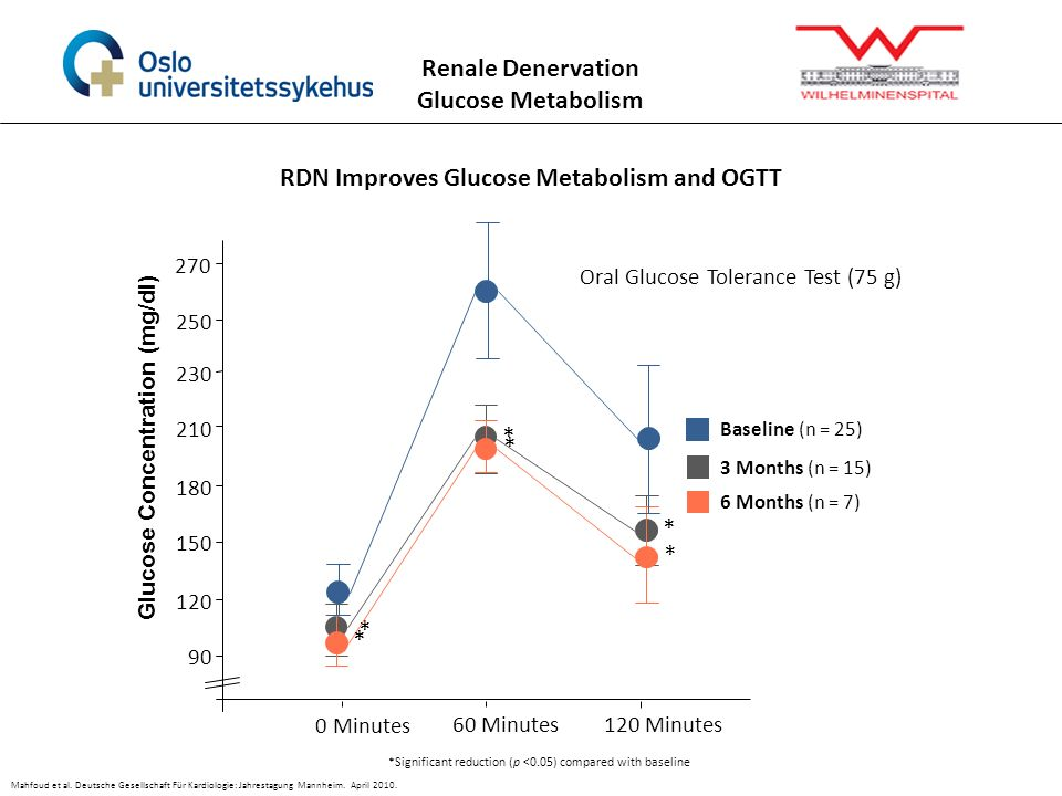 RDN Improves Glucose Metabolism and OGTT