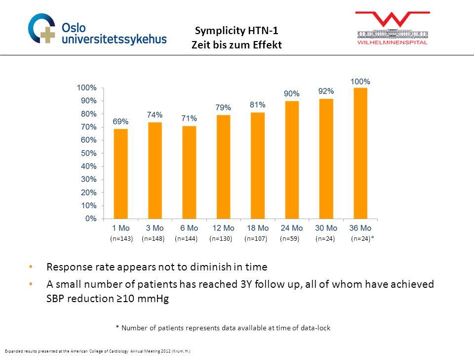 Symplicity HTN-1 Zeit bis zum Effekt