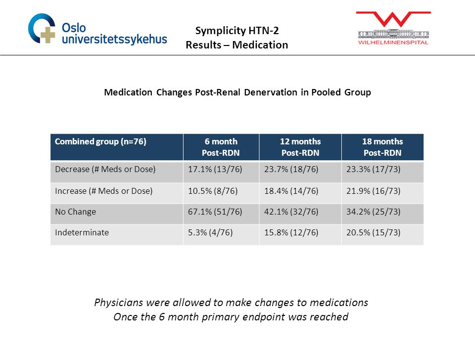 Medication Changes Post-Renal Denervation in Pooled Group