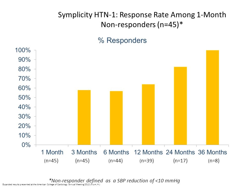 Symplicity HTN-1: Response Rate Among 1-Month Non-responders (n=45)*