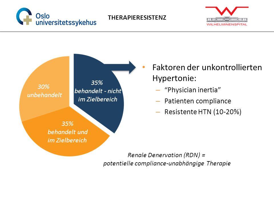 Renale Denervation (RDN) = potentielle compliance-unabhängige Therapie