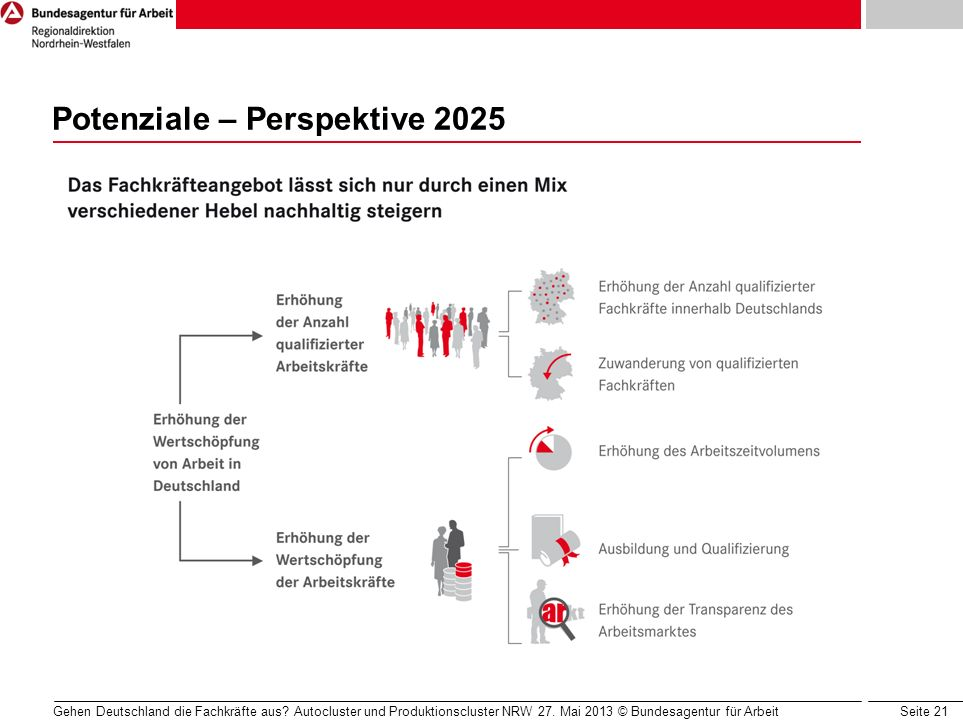Potenziale – Perspektive 2025