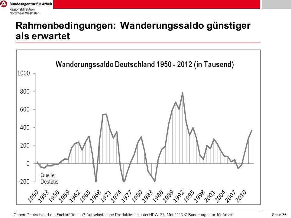 Rahmenbedingungen: Wanderungssaldo günstiger als erwartet