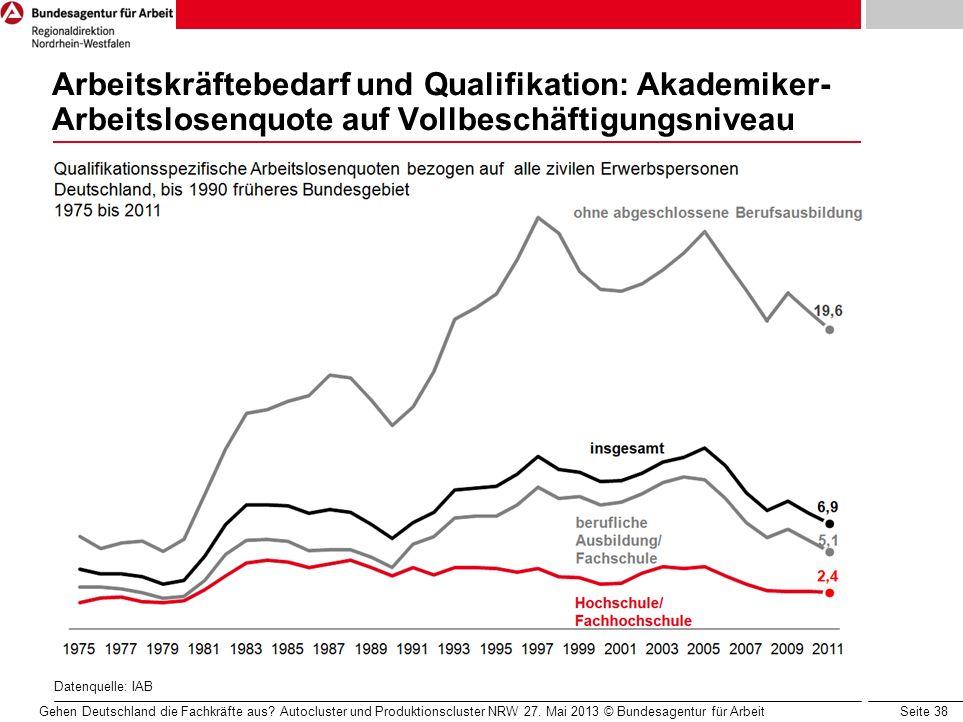 Arbeitskräftebedarf und Qualifikation: Akademiker-Arbeitslosenquote auf Vollbeschäftigungsniveau