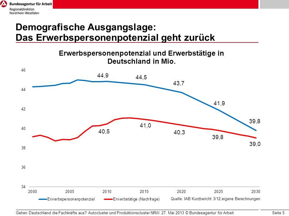 Demografische Ausgangslage: Das Erwerbspersonenpotenzial geht zurück