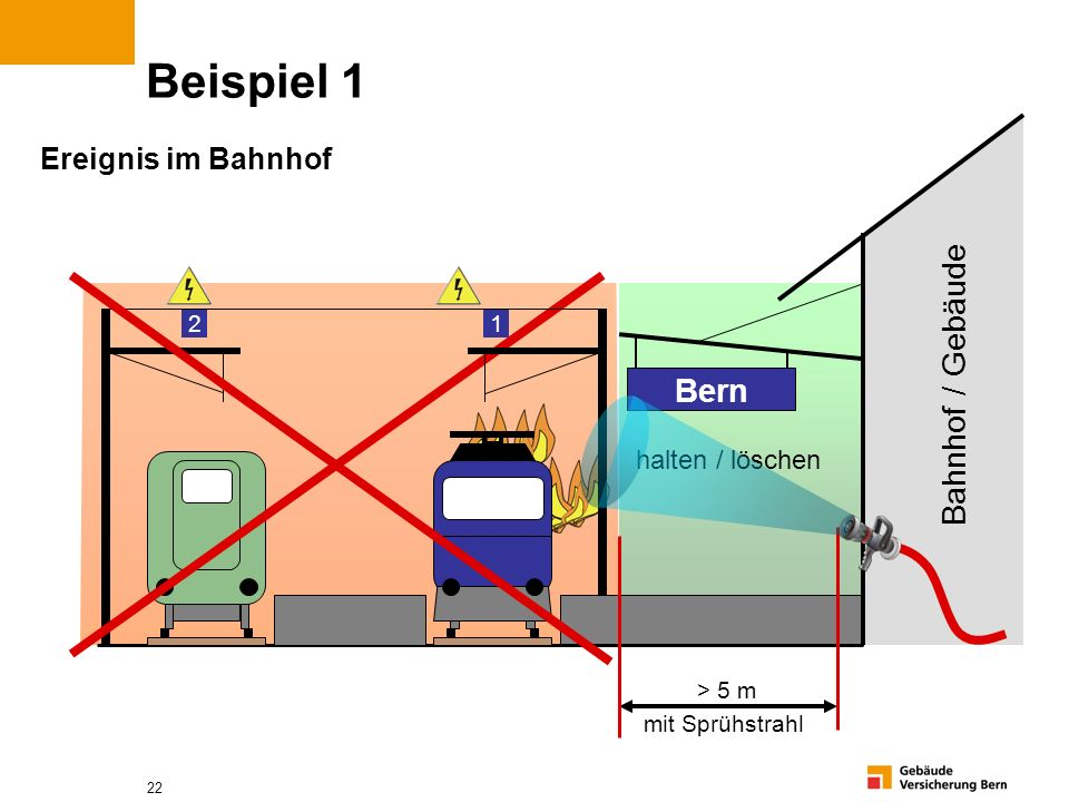 Beispiel 1 Bahnhof / Gebäude Bern Ereignis im Bahnhof halten / löschen