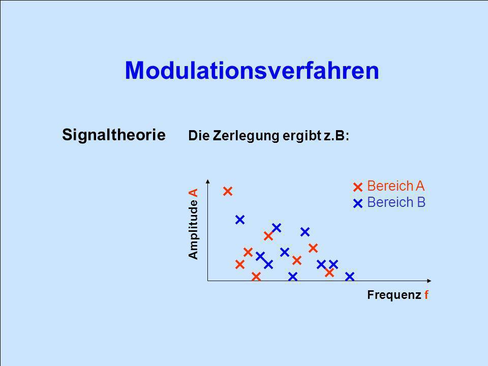 Signaltheorie Die Zerlegung ergibt z.B: Bereich A Bereich B