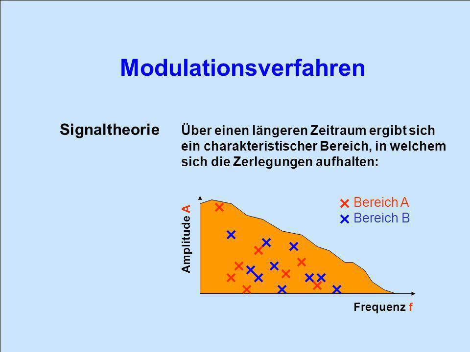 Signaltheorie Über einen längeren Zeitraum ergibt sich