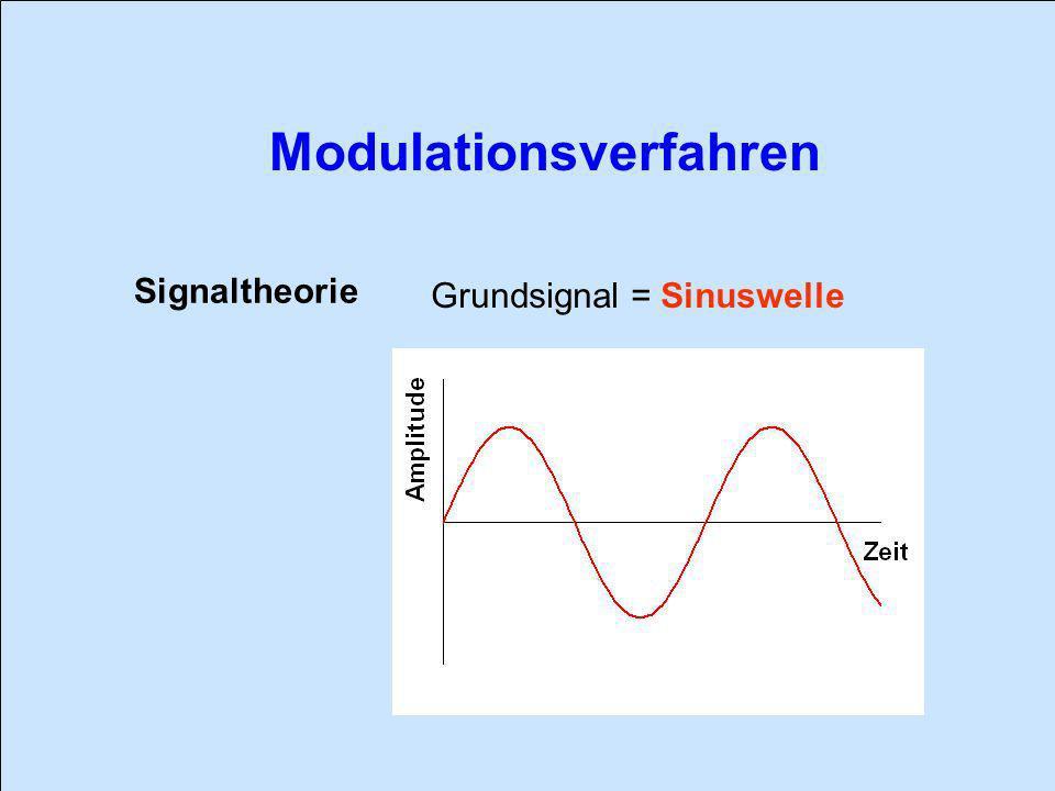 Signaltheorie Grundsignal = Sinuswelle