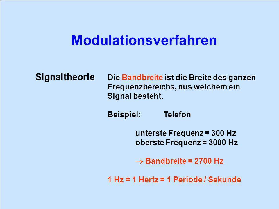 Signaltheorie Die Bandbreite ist die Breite des ganzen