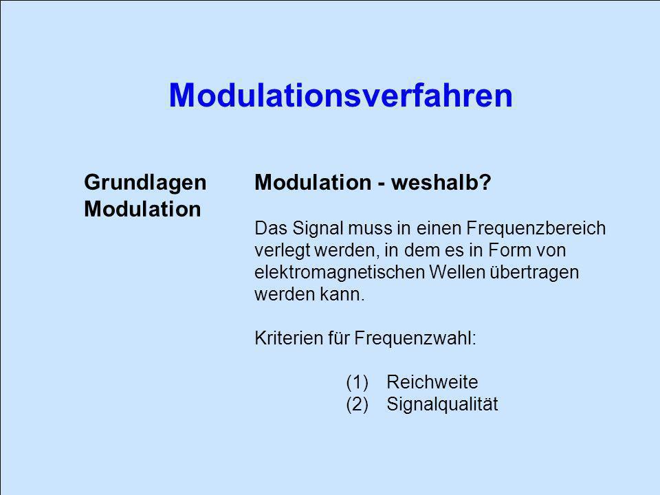 Grundlagen Modulation - weshalb Modulation