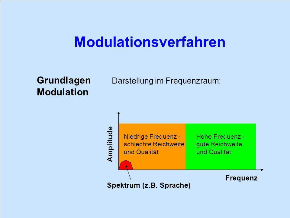 Grundlagen Modulation Darstellung im Frequenzraum: Amplitude Frequenz