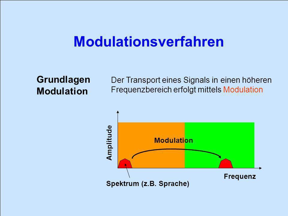 Grundlagen Modulation Der Transport eines Signals in einen höheren