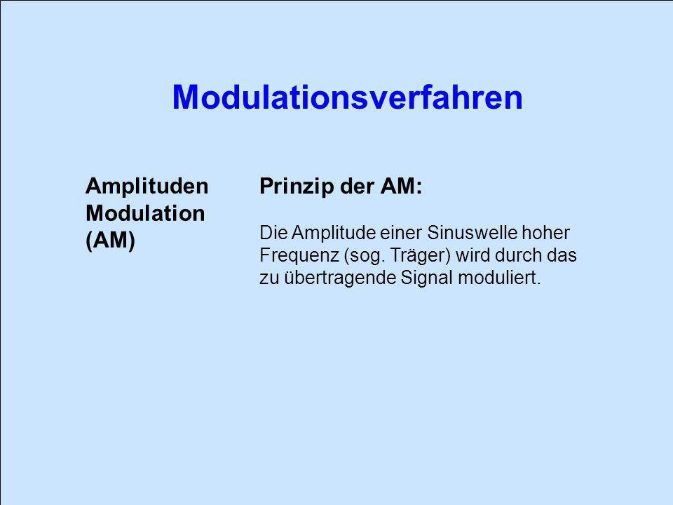 Amplituden Prinzip der AM: Modulation (AM)