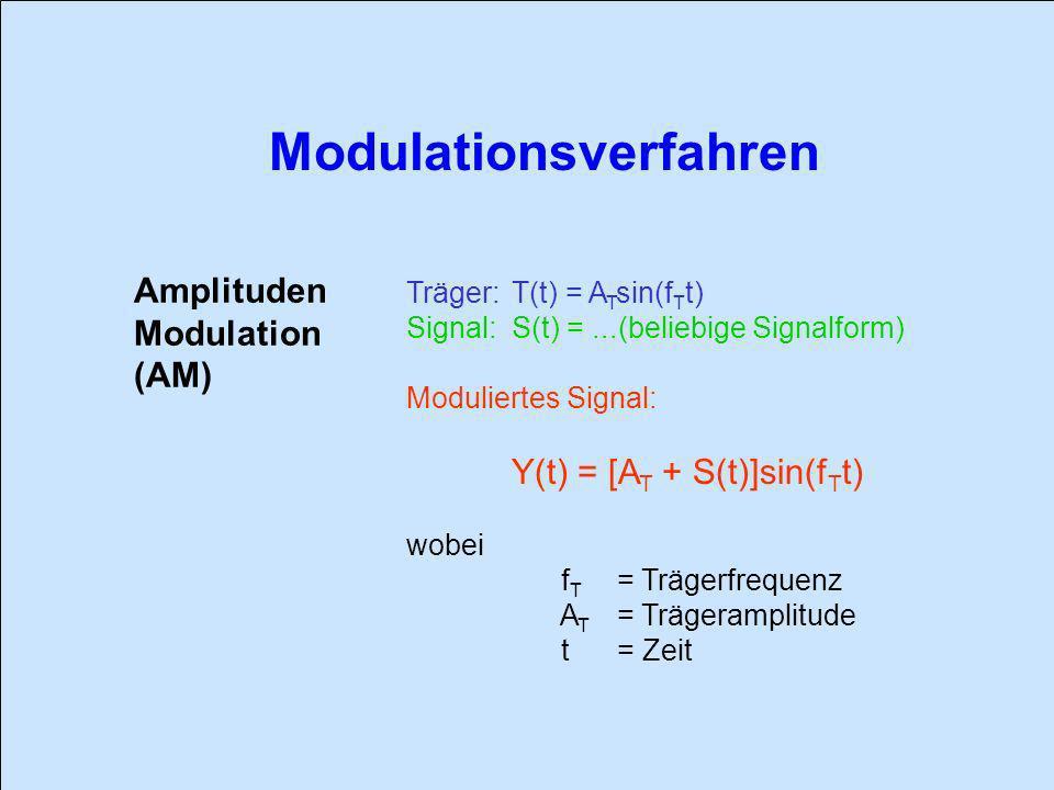 Amplituden Modulation (AM) Träger: T(t) = ATsin(fTt)