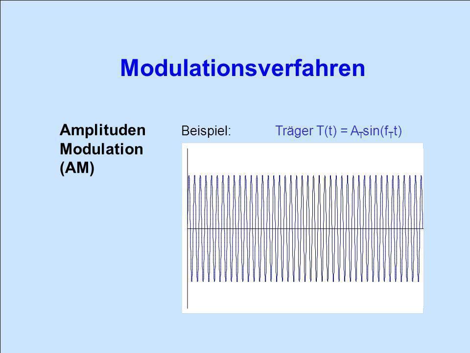 Amplituden Modulation (AM) Beispiel: Träger T(t) = ATsin(fTt)