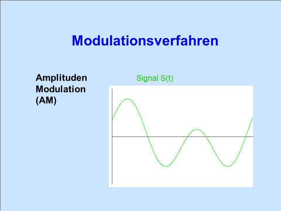 Amplituden Modulation (AM) Signal S(t)
