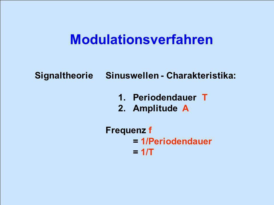 Signaltheorie Sinuswellen - Charakteristika: 1. Periodendauer T. 2. Amplitude A. Frequenz f. = 1/Periodendauer.