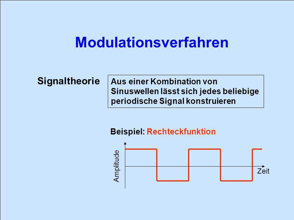 Signaltheorie Aus einer Kombination von