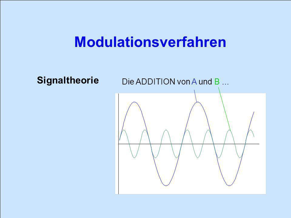 Signaltheorie Die ADDITION von A und B ...