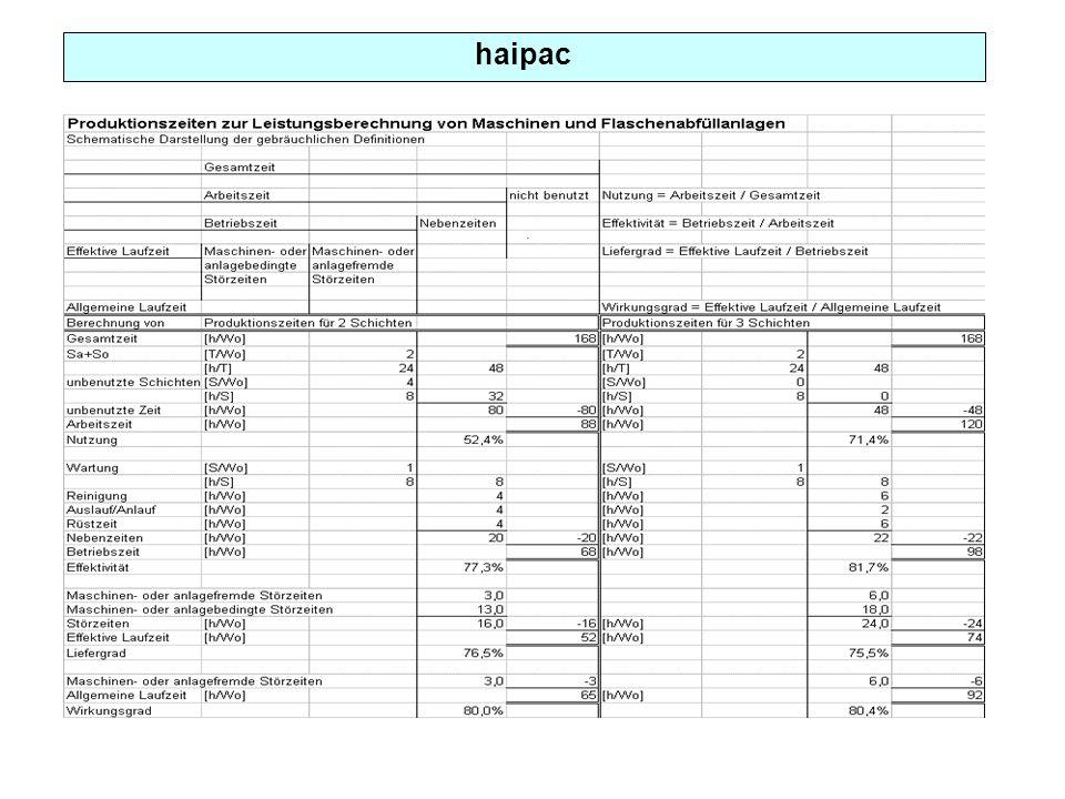 haipac