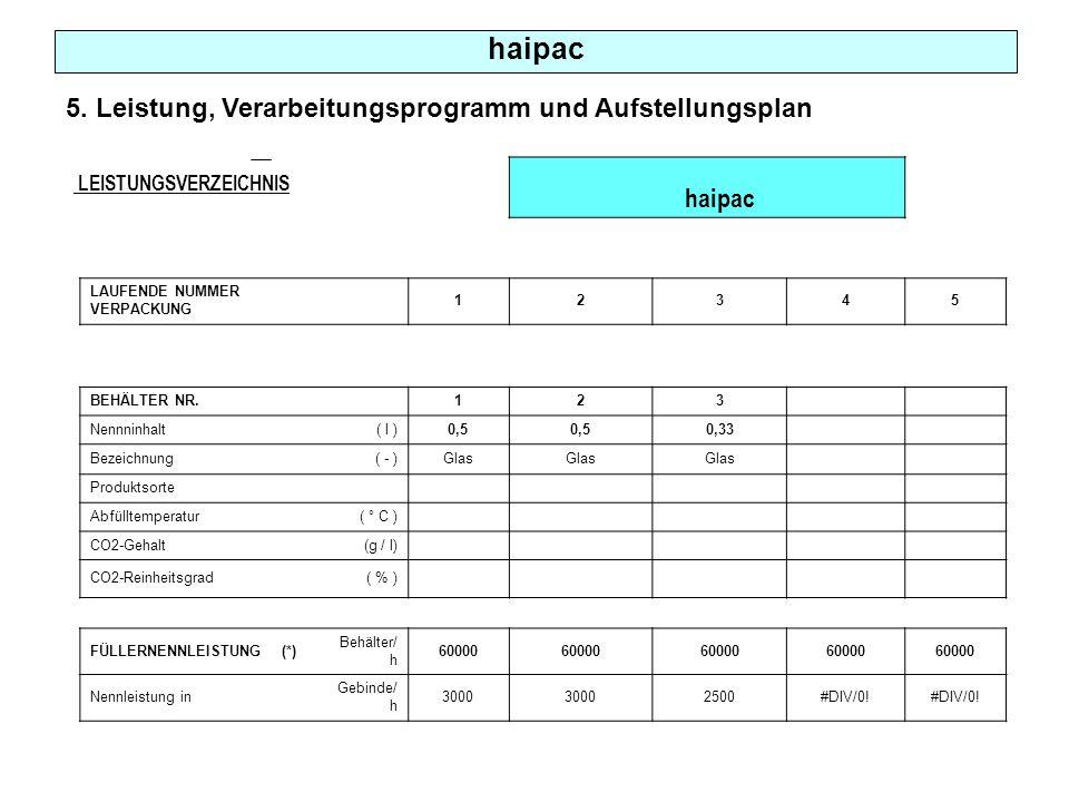 haipac haipac 5. Leistung, Verarbeitungsprogramm und Aufstellungsplan
