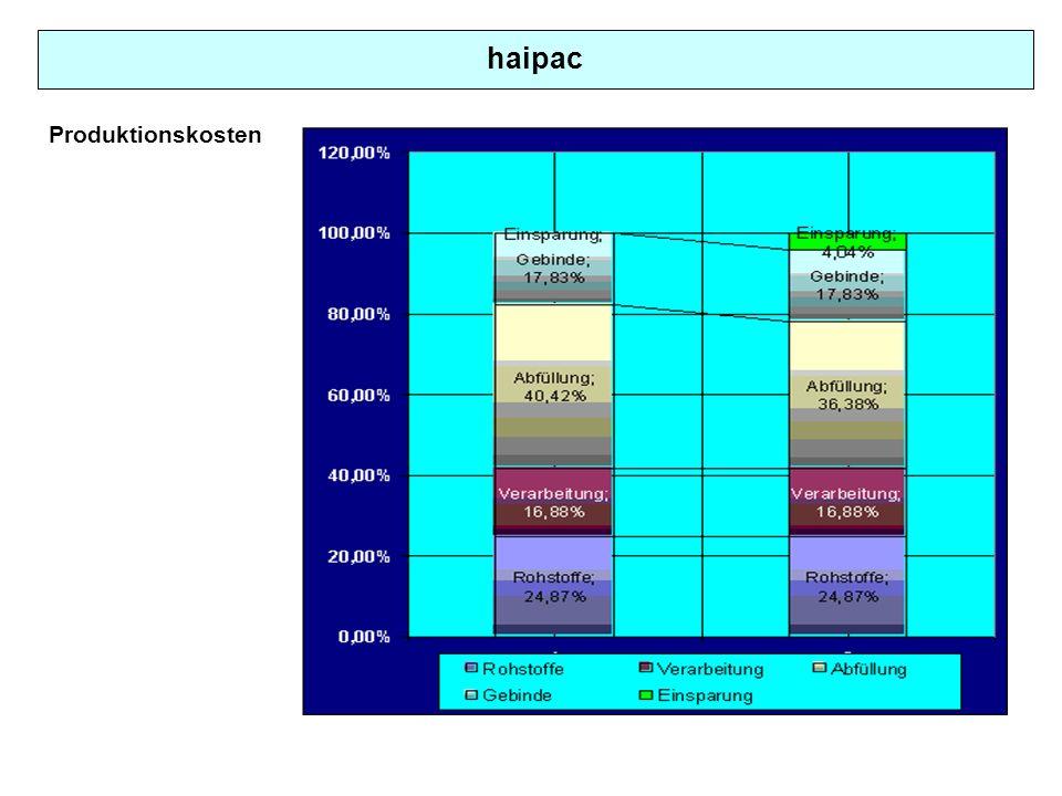 haipac Produktionskosten