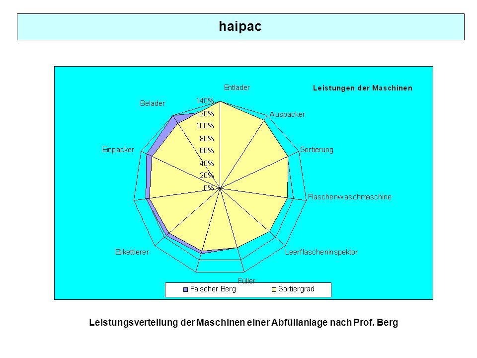 Leistungsverteilung der Maschinen einer Abfüllanlage nach Prof. Berg