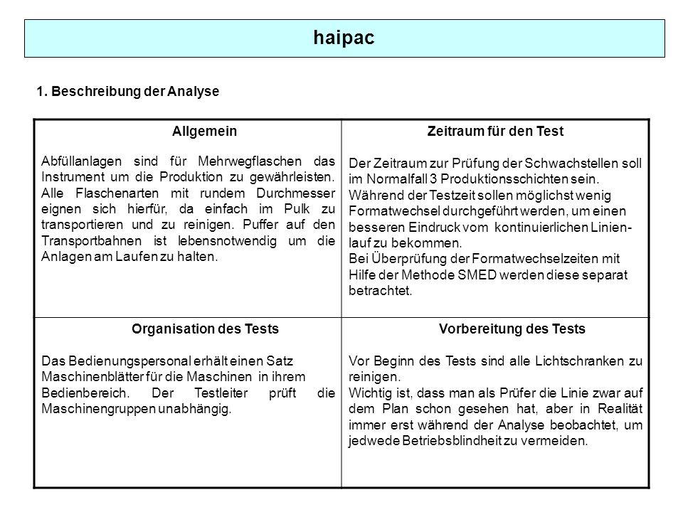 Organisation des Tests Vorbereitung des Tests