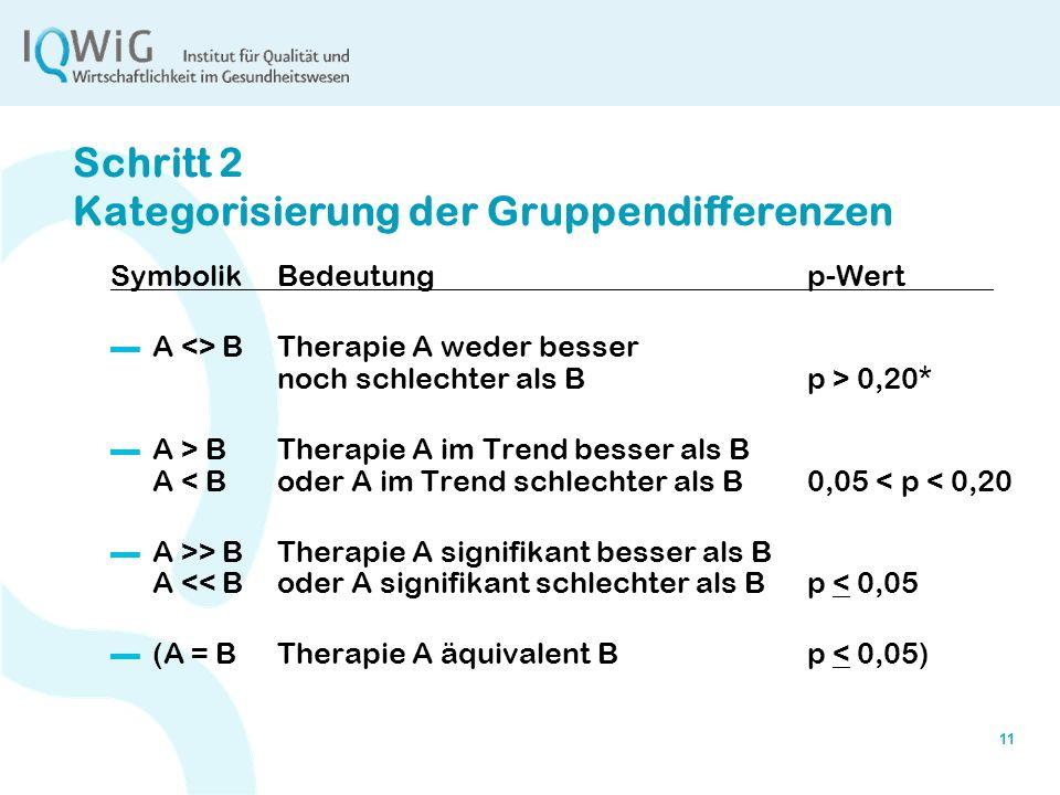 Schritt 2 Kategorisierung der Gruppendifferenzen