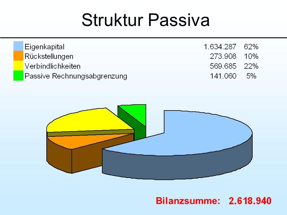Struktur Passiva Bilanzsumme: