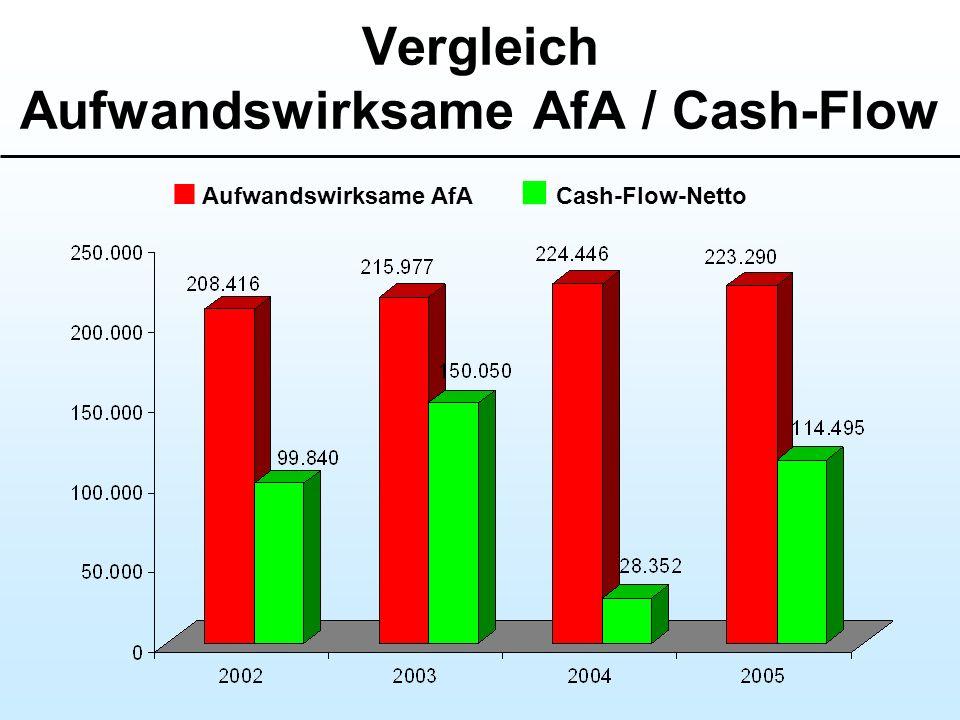 Vergleich Aufwandswirksame AfA / Cash-Flow