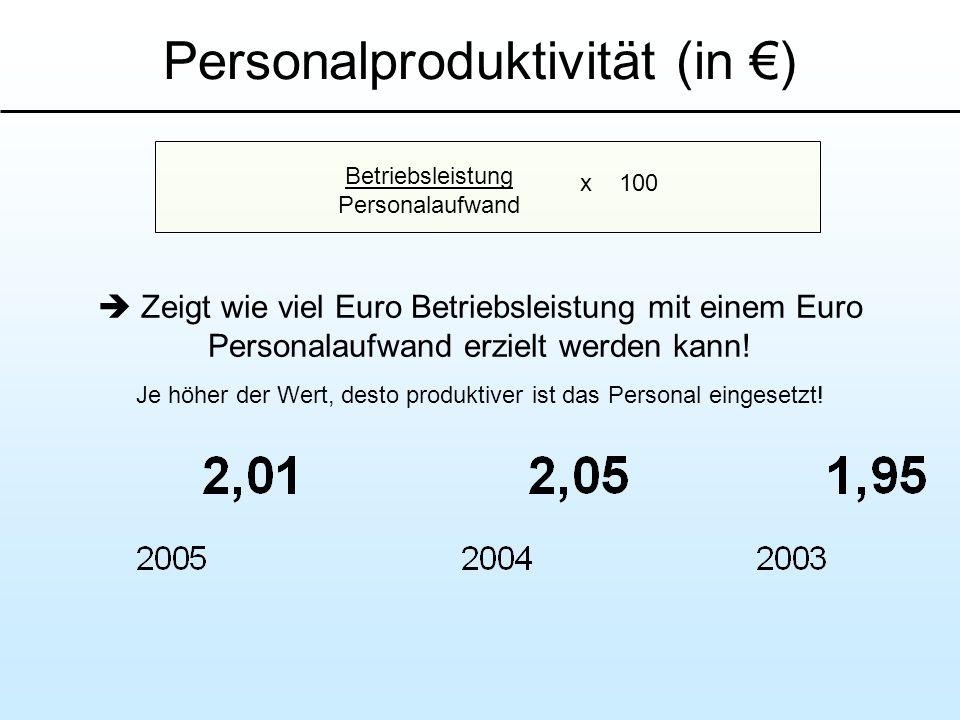 Personalproduktivität (in €)