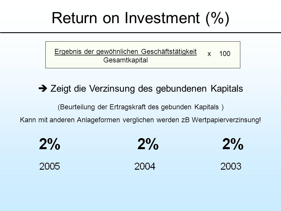 Return on Investment (%)
