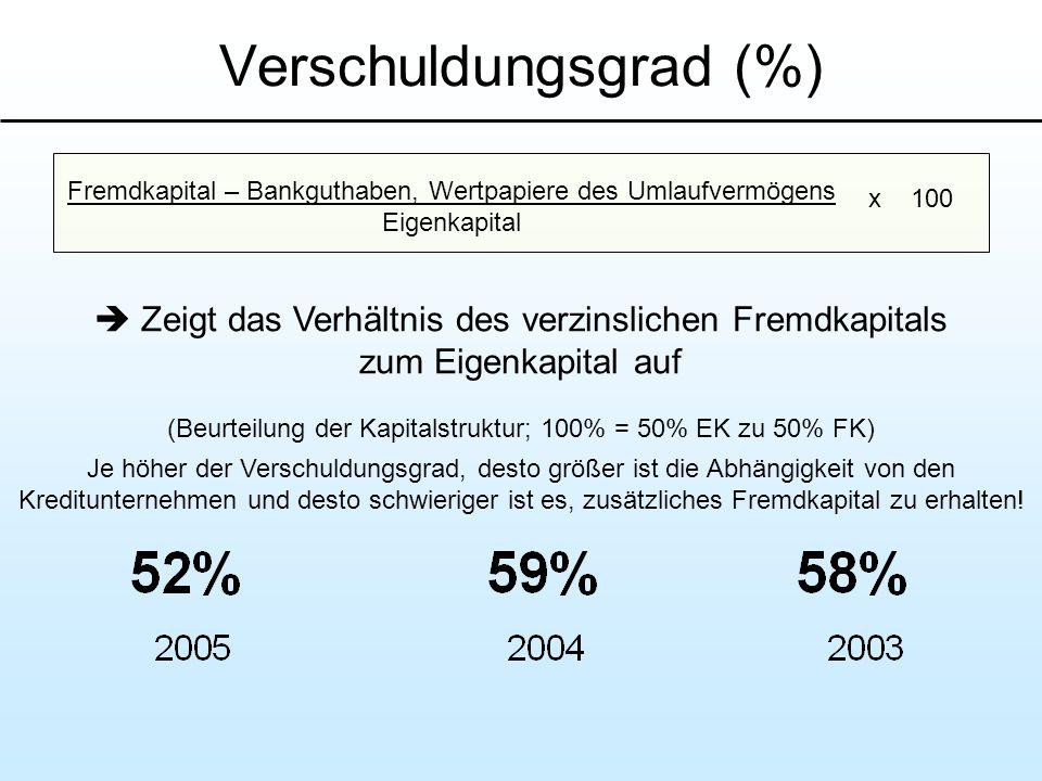 Verschuldungsgrad (%)