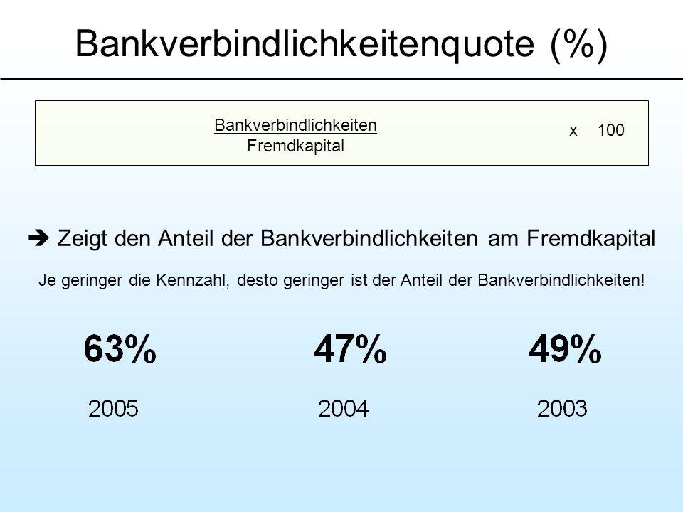 Bankverbindlichkeitenquote (%)