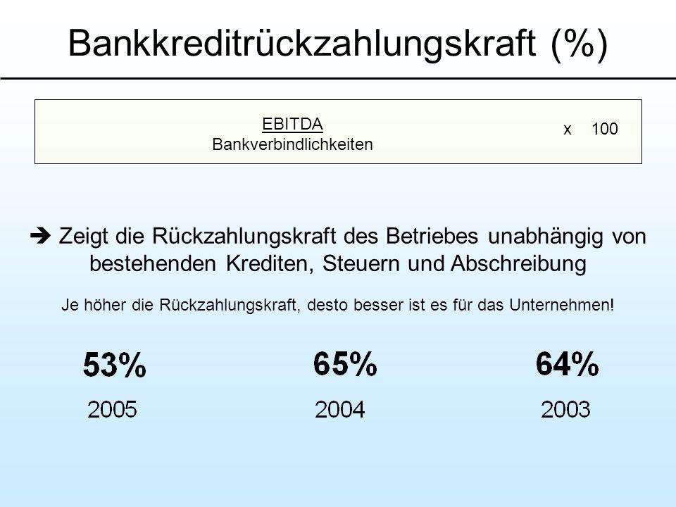 Bankkreditrückzahlungskraft (%)