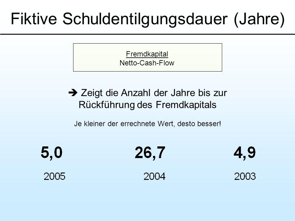 Fiktive Schuldentilgungsdauer (Jahre)