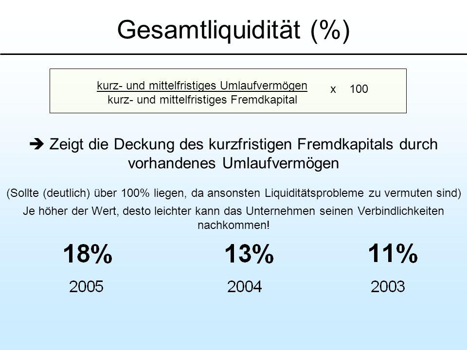 Gesamtliquidität (%) kurz- und mittelfristiges Umlaufvermögen. kurz- und mittelfristiges Fremdkapital.