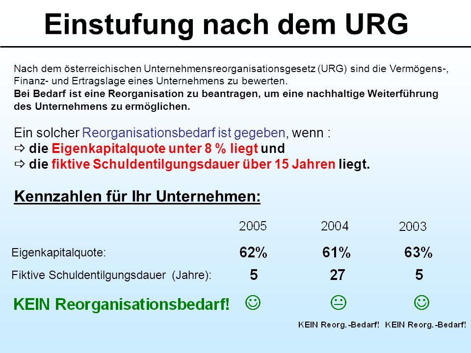 Einstufung nach dem URG
