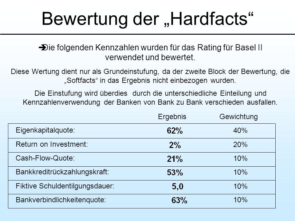 """Bewertung der """"Hardfacts"""