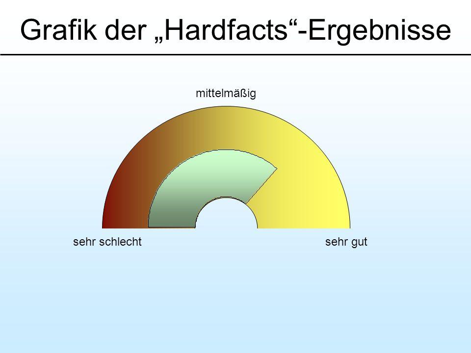 """Grafik der """"Hardfacts -Ergebnisse"""