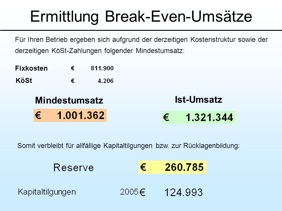 Ermittlung Break-Even-Umsätze