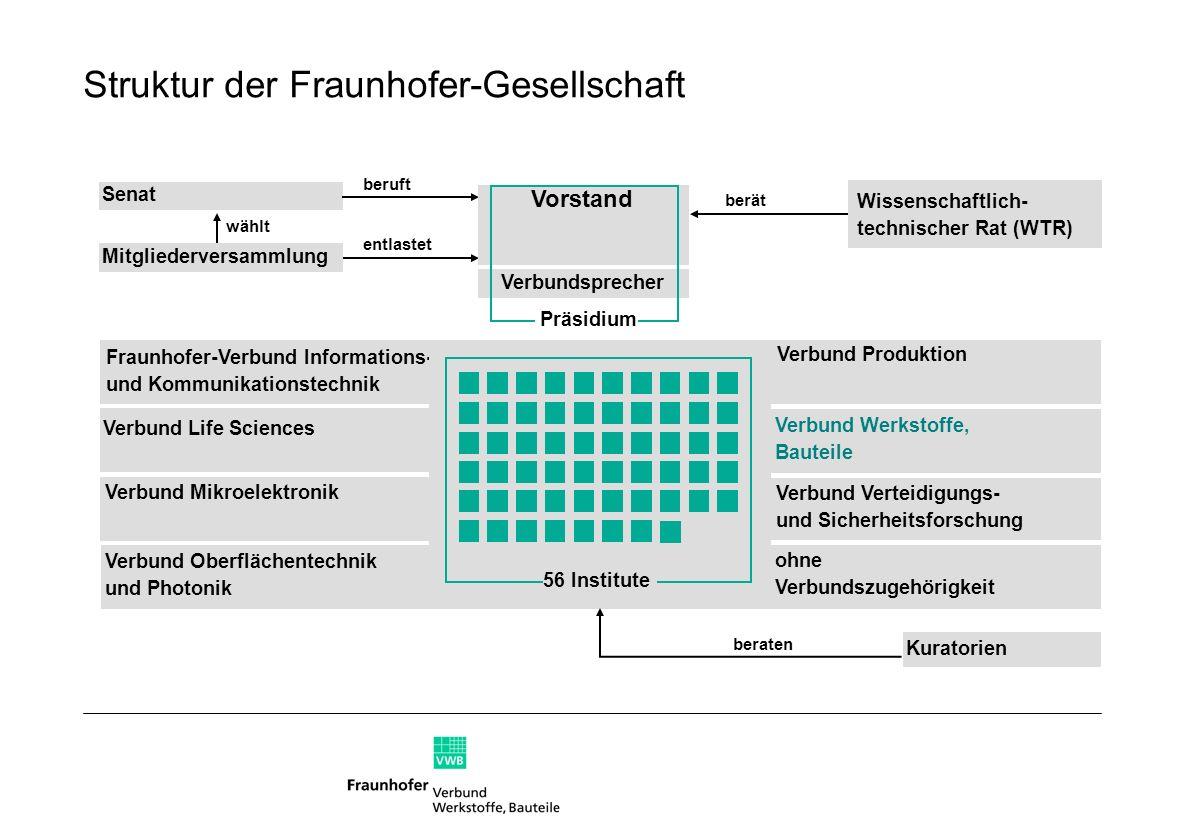Struktur der Fraunhofer-Gesellschaft