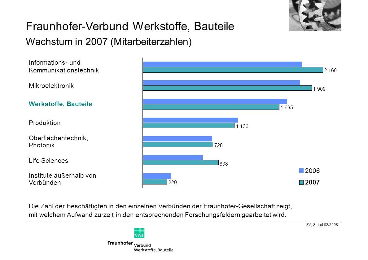 Fraunhofer-Verbund Werkstoffe, Bauteile Wachstum in 2007 (Mitarbeiterzahlen)