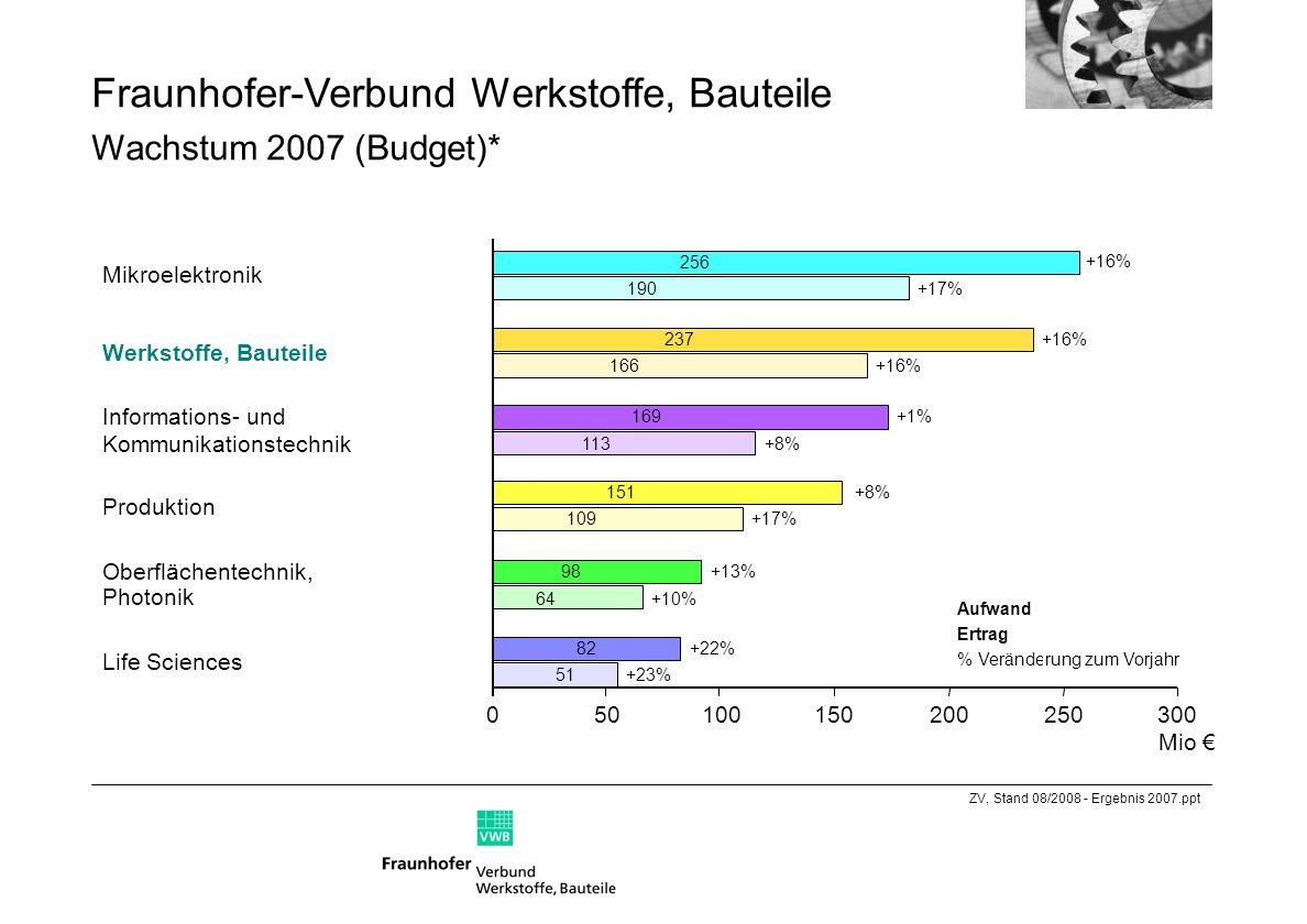 Fraunhofer-Verbund Werkstoffe, Bauteile Wachstum 2007 (Budget)*