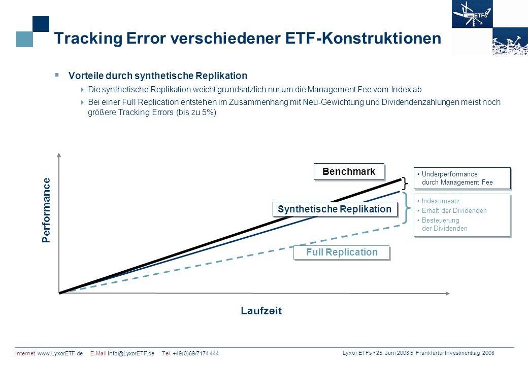 Tracking Error verschiedener ETF-Konstruktionen