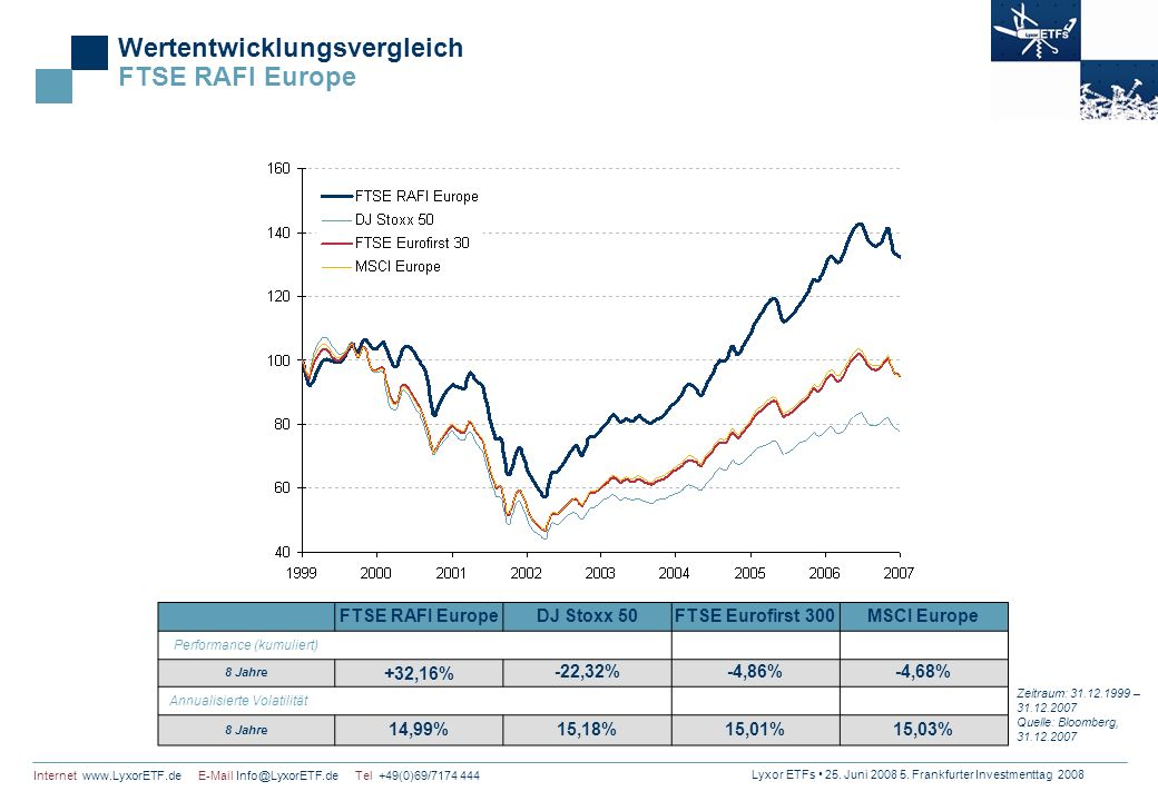 Wertentwicklungsvergleich FTSE RAFI Europe