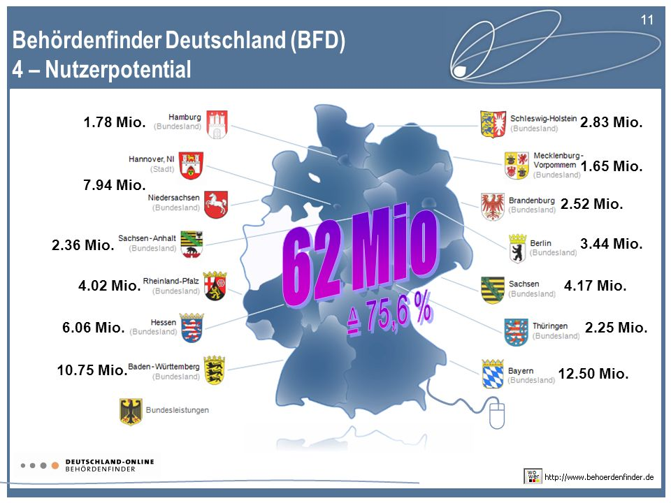 8 62 Mio ≙ 75,6 % Behördenfinder Deutschland (BFD) 4 – Nutzerpotential