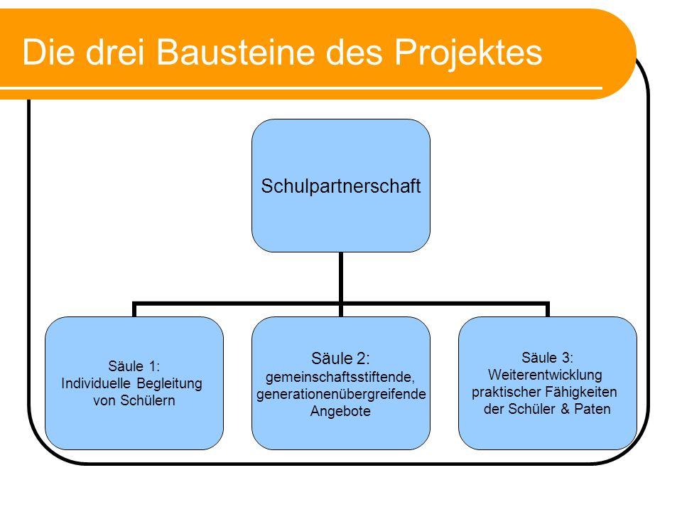 Die drei Bausteine des Projektes